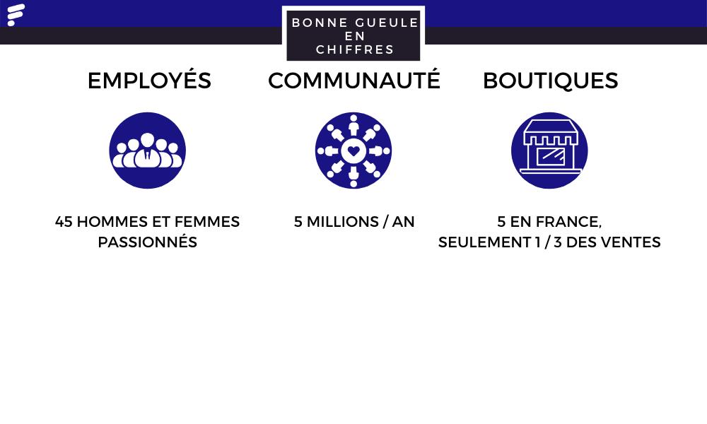 Quelques chiffres sur Bonne Gueule, DNVB française