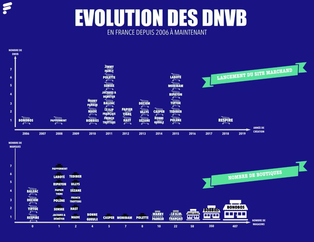 Evolution des DNVB en France