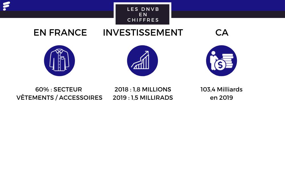 Quelques chiffres sur les DNVB