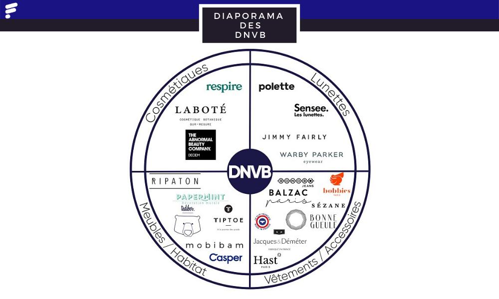 Diaporama des DNVB