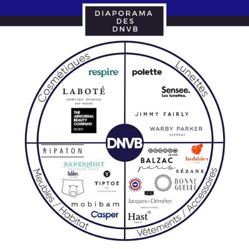 Les DNVB, le futur du E-commerce ?